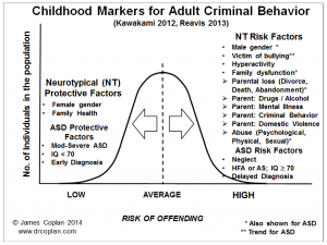 adult criminal behavior